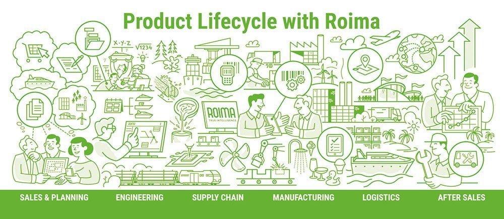 infograafi jossa tuotteen elinkaaren hallinta