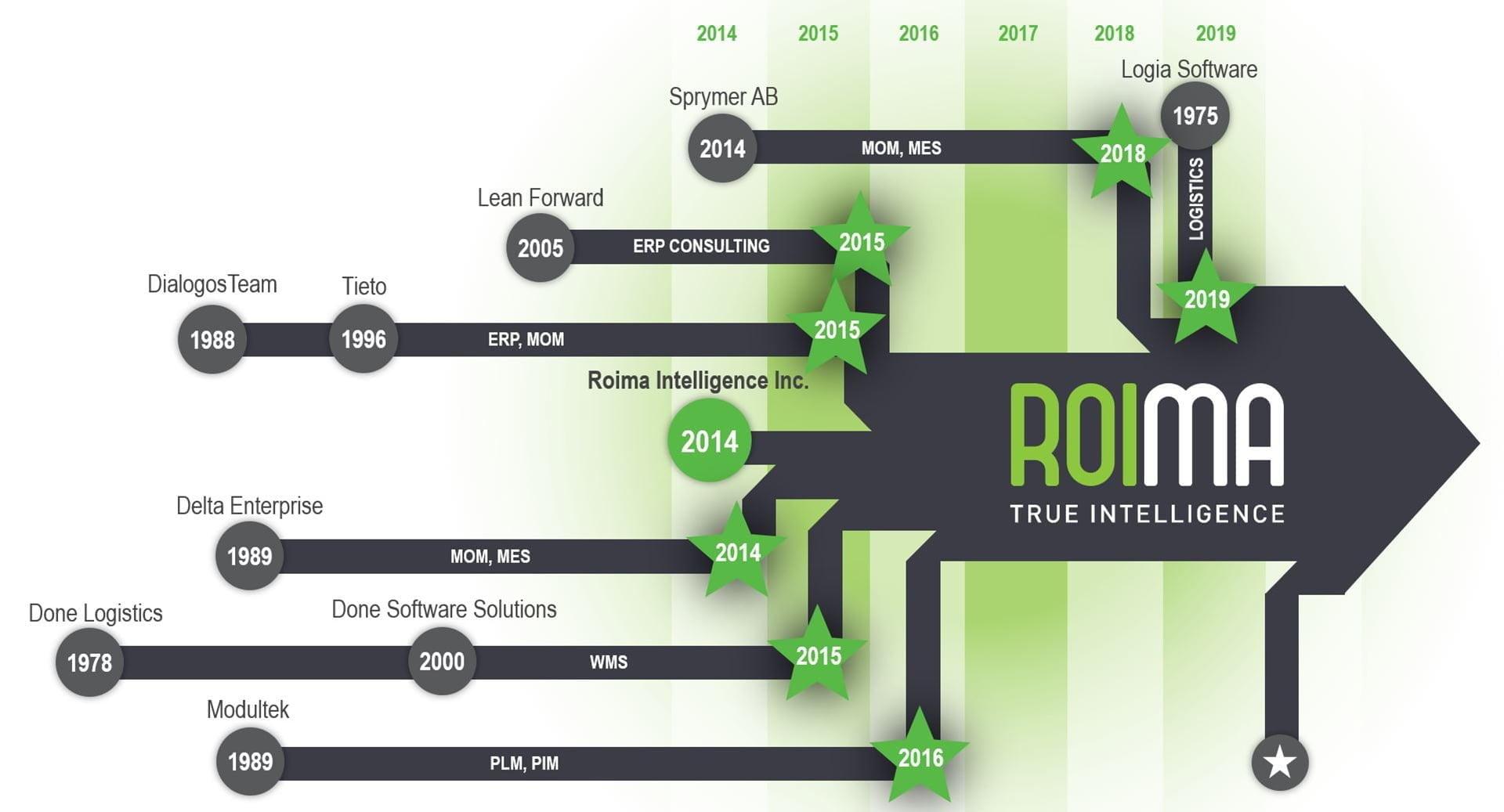 Roima History